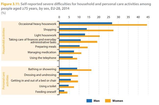 Graf z odkazované zprávy o tom, s čím mají senioři potížení/potřebují pomoci